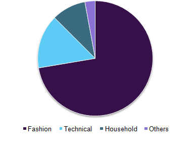 Global textiles market volume, by application, 2015 (%)