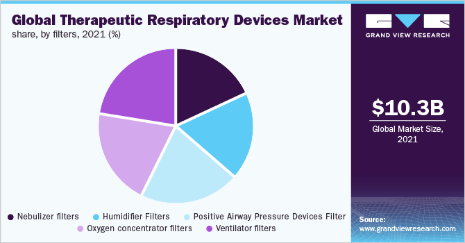 Global therapeutic respiratory devices market