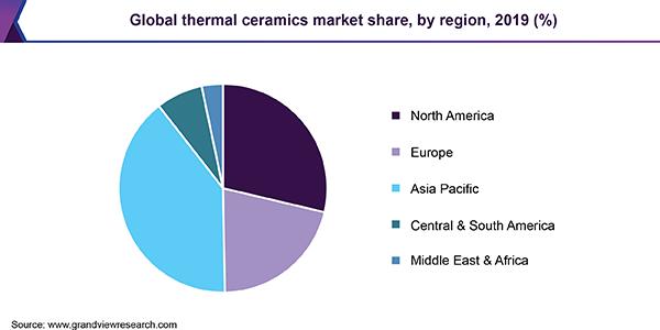 https://www.grandviewresearch.com/static/img/research/global-thermal-ceramics-market-share.png