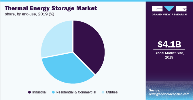 Global thermal energy storage market share, by end user, 2019 (%)