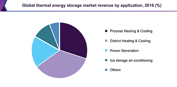 Global thermal energy storage market revenue by application, 2016 (%)