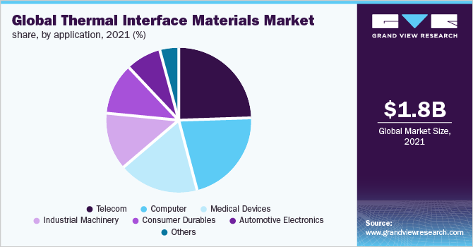 Global thermal interface materials market
