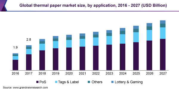 Global thermal paper market size