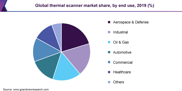 Global thermal scanner market share, by end use, 2019 (%)
