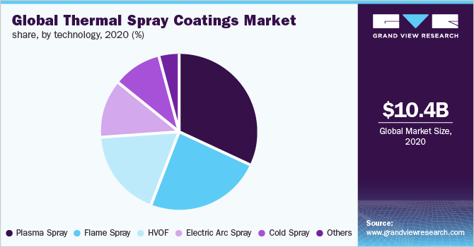 Global thermal spray coating market share, by technology, 2020 (%)