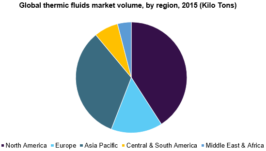 Global thermic fluids market