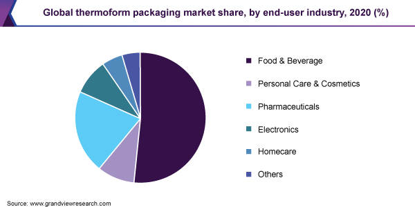 https://www.grandviewresearch.com/static/img/research/global-thermoform-packaging-market.png