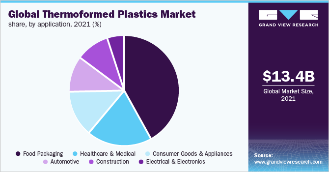 Global thermoformed plastics market share, by application, 2019 (%)