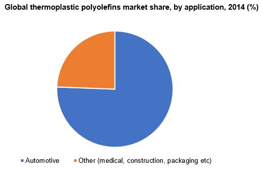 Global thermoplastic polyolefins market share