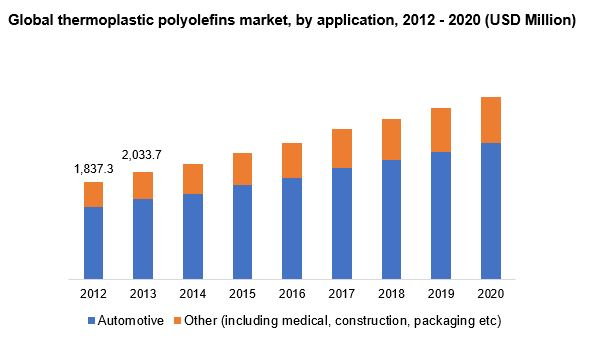 Global thermoplastic polyolefins market