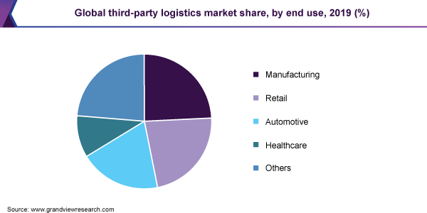 Global third-party logistics market share