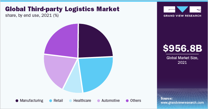 Global third party logistics market
