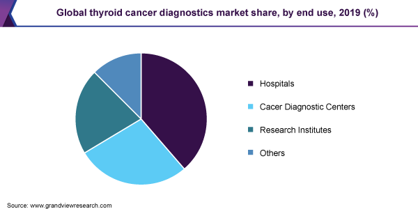https://www.grandviewresearch.com/static/img/research/global-thyroid-cancer-diagnostics-market.png