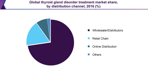 Global thyroid gland disorder treatment market share, by distribution channel, 2016 (%)