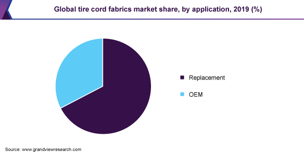 Global tire cord fabrics market share, by application, 2019 (%)