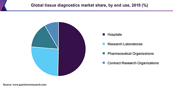 Global tissue diagnostics market