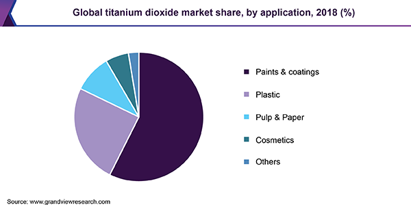 Global titanium dioxide market revenue, by application, 2015 (%)