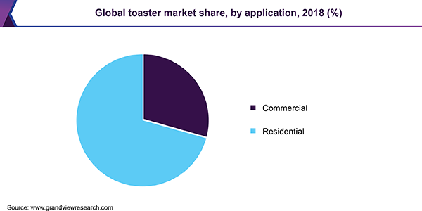 Global toaster market share, by application, 2018 (%)