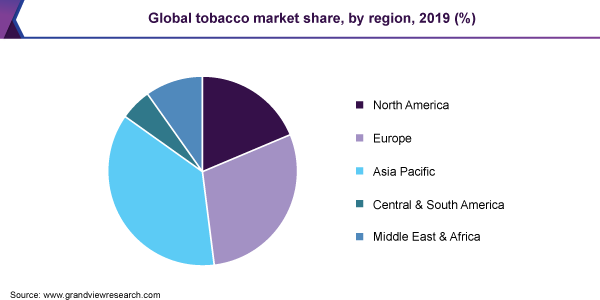 Global tobacco market share, by region, 2019 (%)