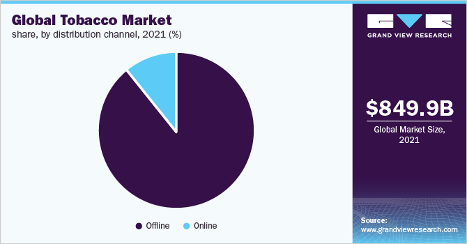 Global tobacco market