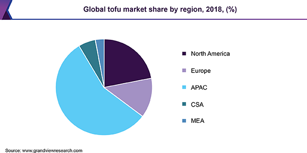 Global tofu market