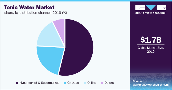 Global tonic water market, by distribution channel, 2019 (%)