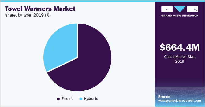 Global towel warmers market share, by type, 2019 (%)