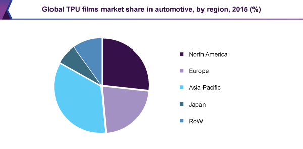 Global TPU films market share in automotive, by region, 2015 (%)