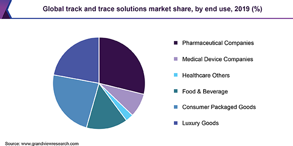 Global track and trace solutions market share, by end use, 2019 (%)