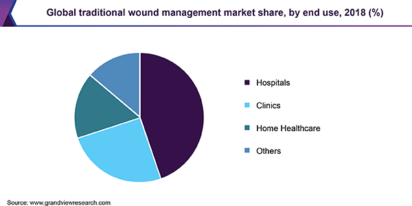 Global traditional wound management market share, by end use, 2018 (%)