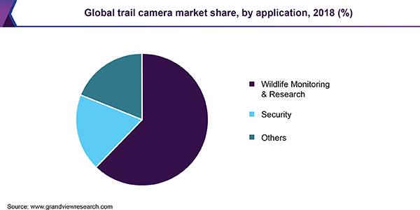 Global trail camera market