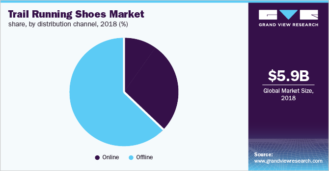 Global trail running shoes market share, by distribution channel, 2018 (%)