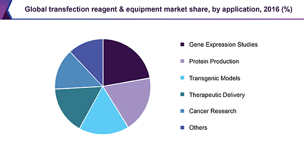 Global transfection reagent & equipment market