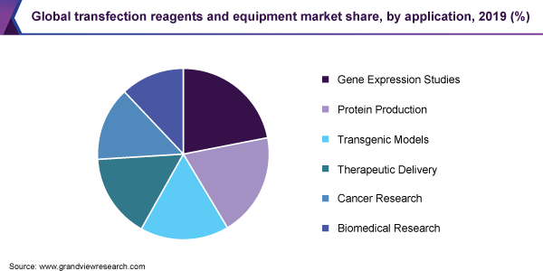 Global transfection reagents and equipment market share