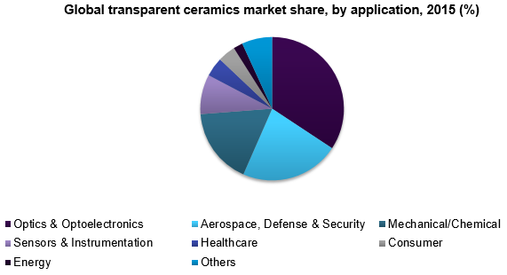 Global transparent ceramics market share, by application, 2015 (%)