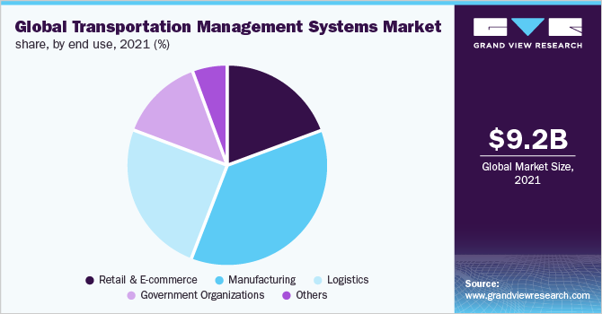 Global transportation management systems market