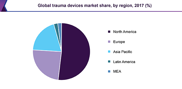Global trauma devices market share, by region, 2017 (%)