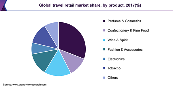 Global travel retail market