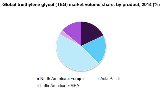 Global triethylene glycol (TEG) market