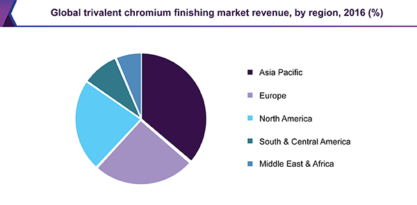 Global trivalent chromium finishing market