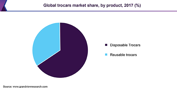 Global trocars market share