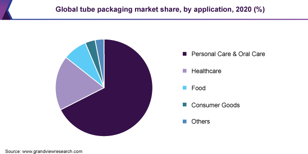 https://www.grandviewresearch.com/static/img/research/global-tube-packaging-market-share.png