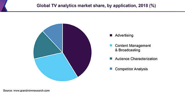 Global TV analytics Market