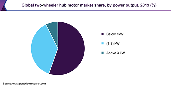 Global two-wheeler hub motor market share