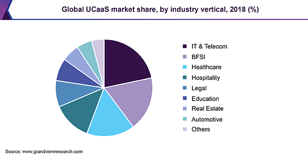Global UCaaS market