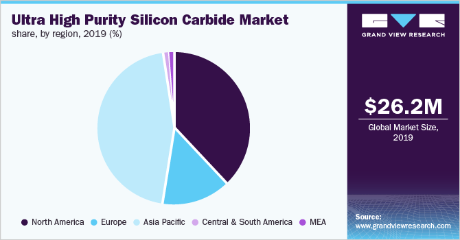 Global ultra high purity silicon carbide market share, by region, 2019 (%)