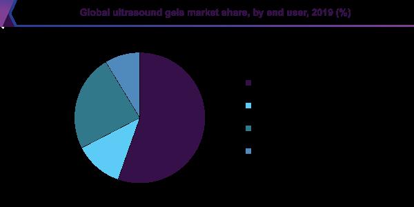 Global ultrasound gels market share, by end user, 2019 (%)