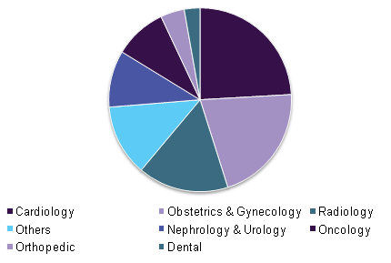 Global ultrasound image analysis software market, by application, 2015