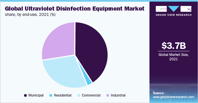 Global ultraviolet disinfection equipment market share