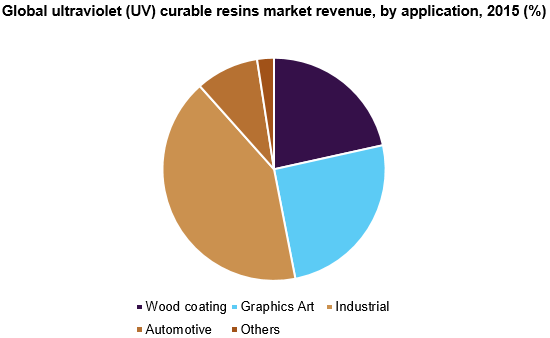 Ultraviolet (UV) Curable Resins Market Size Report, 2024